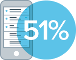51% of all email gets opened on a mobile device.